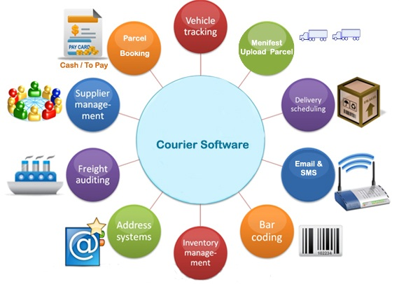 courier-software